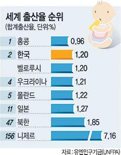 한국 출산율 유엔통계서 첫 '꼴찌' - munhwa