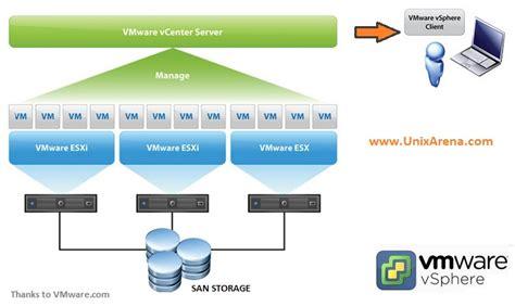 Oracle VM for x86 vs VMware vSphere - UnixArena