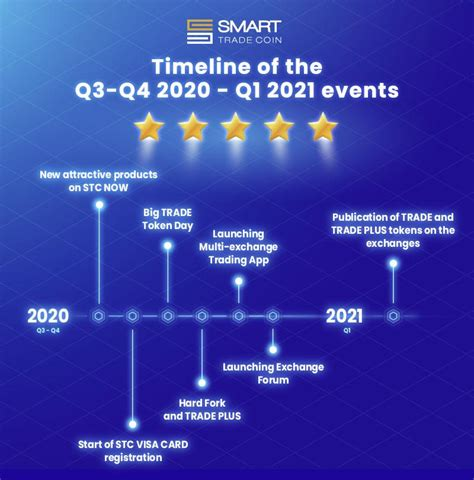 Timeline of the Q3 - Q4 2020 - Q1 2021 events - Crypto News