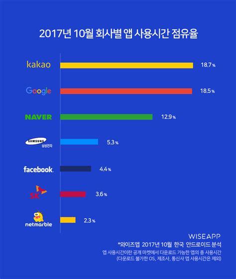 7개 기업의 앱 사용시간 점유율 66% – 스타트업 스토리 플랫폼