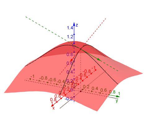 Tangent plane - GeoGebra Dynamic Worksheet