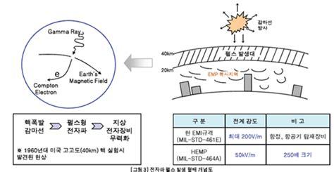전자기 펄스(EMP) 공격 대응 방안 > 도리의 디지털라이프