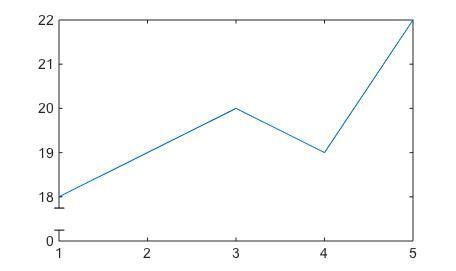 Aesethetic Axis Breaks - File Exchange - MATLAB Central