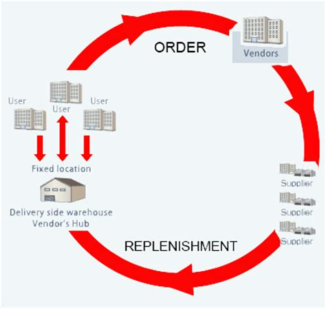 Vendor-Managed Inventory   The Inventory Software Blog by