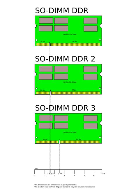 SO-DIMM - Wikipedia
