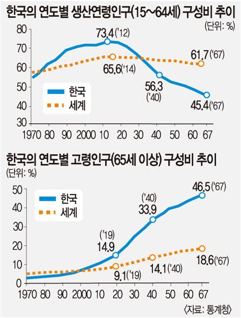 급속도로 늙어가는 대한민국, 2067년에는 인구 절반이 노인-국민일보
