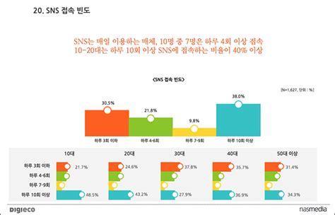 국내 SNS 유저 점유율 현황 통계자료, 10대 20대 페북 인스타 30~40대