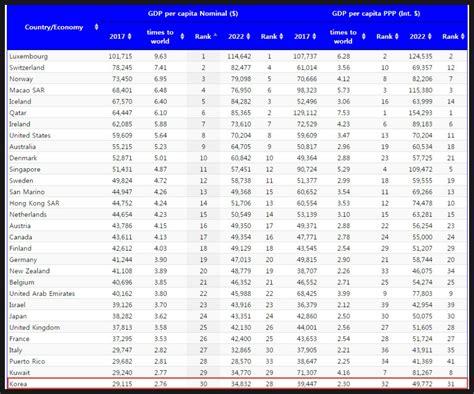 국내총생산(GDP), 1인당 GNP 랭킹 및 각종 국가 지표