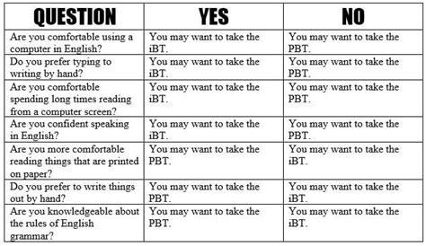 Should I Take the TOEFL iBT or PBT? - Magoosh Blog – TOEFL