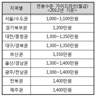 """""""정신과 연봉 가이드라인은 담합""""…학회 대책 논의"""