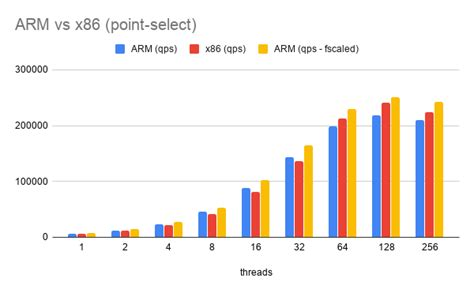 MySQL on x86 vs ARM – MySQL On ARM – All you need to know