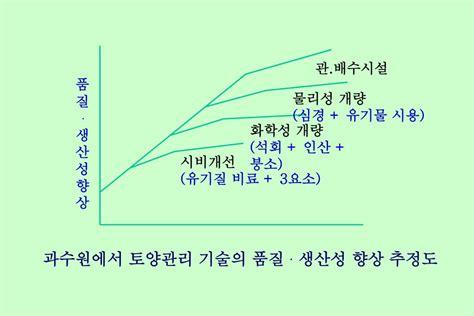 PPT - 감의 토양관리 및 시비 PowerPoint Presentation, free download - ID:7025196