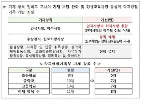 [2022 대입] '깜깜이전형' 학생부서 수상경력·부모 정보 삭제