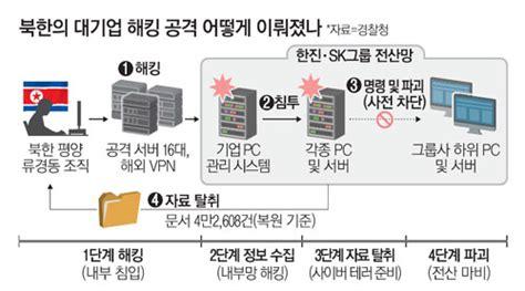 北 `유령쥐`에 무차별 뚫린 대기업…문서 4만건 빼갔다 - 매일경제