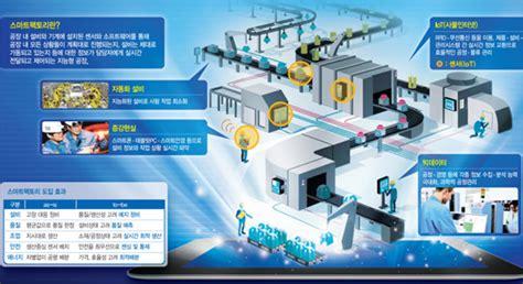 생산에서 제어·진단까지…제조혁신 이끄는 스마트팩토리