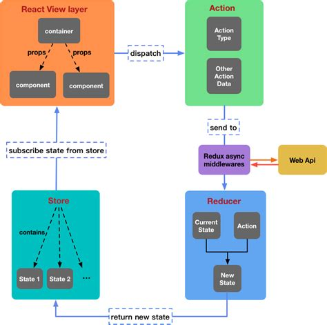 An example of full stack development and deployment based