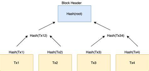 Curso de blockchain online gratis