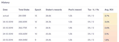 Delegating to the saturated pool is less profitable