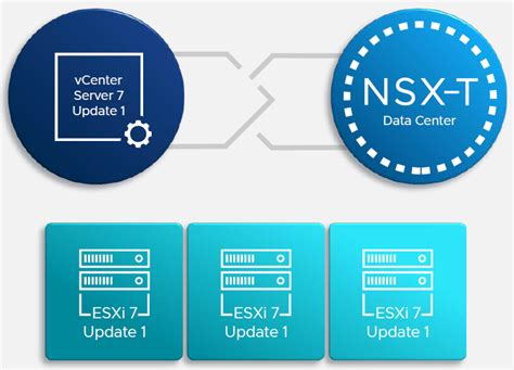 What is new in vSphere 7 U1, vSAN 7U1 and VCF 4