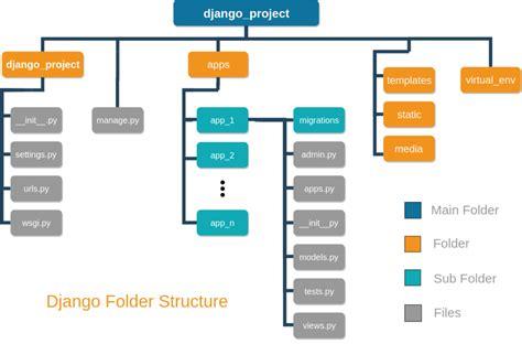 Django Project Structure Best Practice 2019 - Django