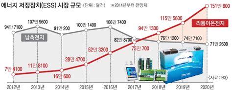 [서울신문] 저무는 납축전지, 뜨는 리튬이온전지