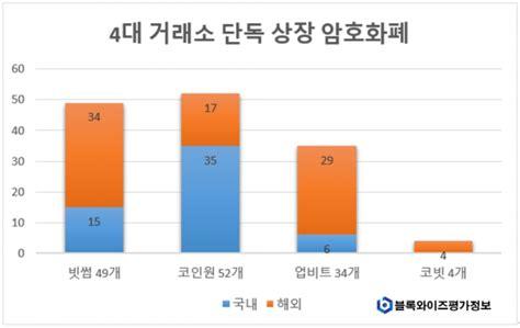 """블록와이즈평가정보 """"4대 거래소 상장 국내 암호화폐 비율 33%"""