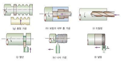 선반 (Lathe) :: [공학나라] 기계 공학 기술정보