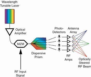 광전자 기술을 이용하는 차세대 위상배열 레이더 기술 - 매니아