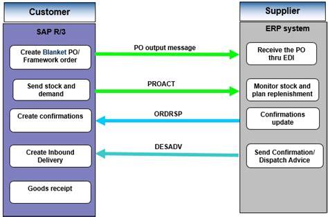 Vendor Managed Consignment process   SAP Blogs