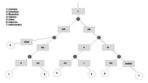 Concept of Merkle Tree in Ethereum   by EtherWorld