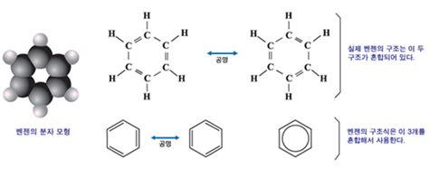 방향족 화합물 조건 의 반응 성질 치환반응