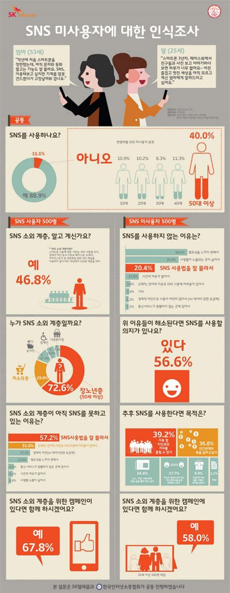 'SNS 모르는 부모세대 위해' SKT-소통협회 캠페인 실시 - Chosunbiz