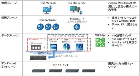 仮想スイッチのお作法~標準スイッチから分散スイッチへの道~ - VMware Japan Blog
