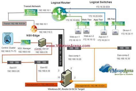 VMware NSX Installation Part 2 - NSX Lab Design