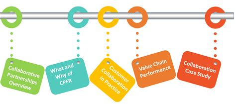 Supply Chain Collaboration, Workshop