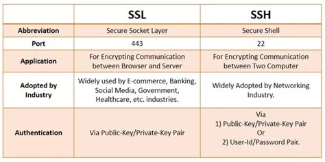The difference between SSL( HTTPS) protocol and SSH