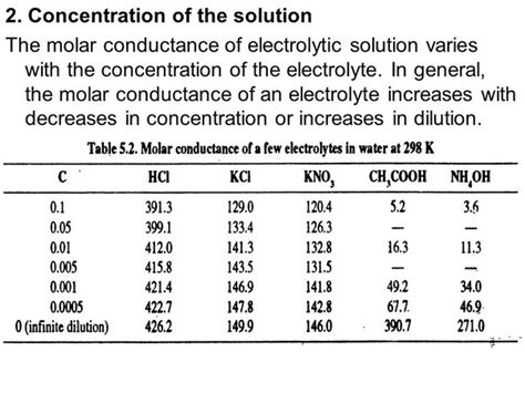 Why does molar conductivity decrease with concentration