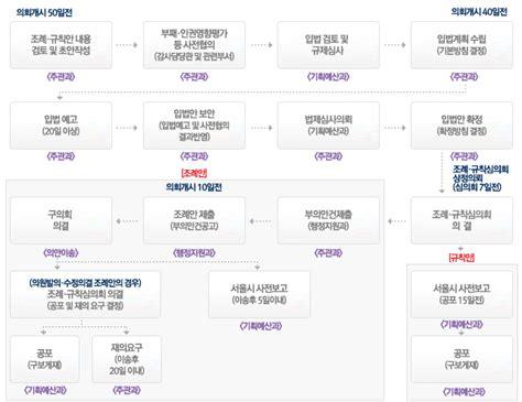서울시 성북구청 법무행정 서비스 > 법무행정 정보 > 자치법규