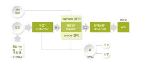 """신재생에너지 종류 """"연료전지 개념/특징/국내외 현황"""" – 한국"""