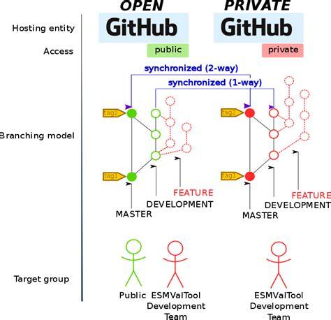 GitHub Workflow — ESMValTool 2