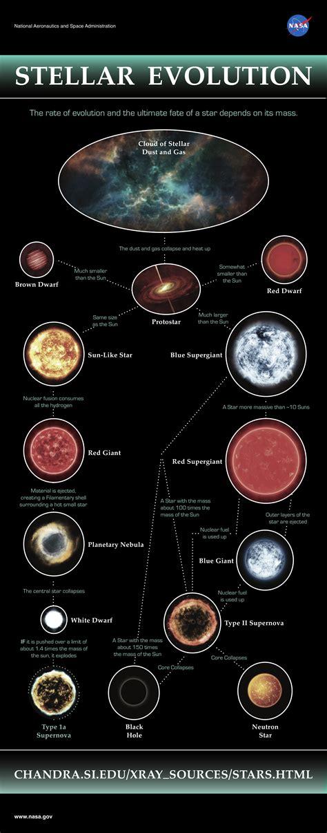 Star evolution   Sciences for Artists