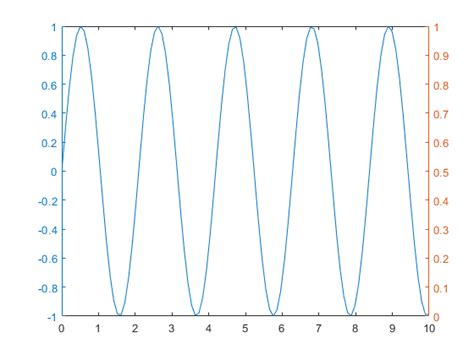 Display Data with Multiple Scales and Axes Limits - MATLAB