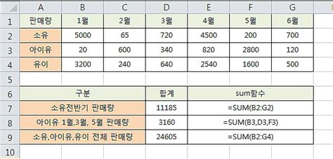 엑셀함수 SUM(합계) SUMIF(단일조건 합계) SUMIFS(다중조건 합계)